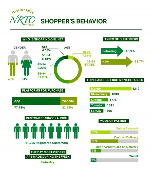NRTC Fresh Releases Insights on Consumer Shopping Behaviors and Trends in the UAE