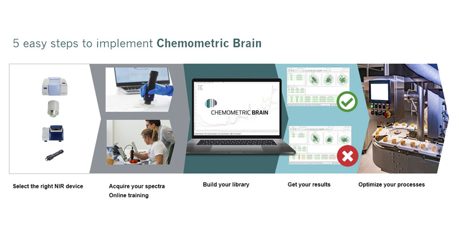 Chemometric Brain and 1-2-Taste announce partnership to make digitized food quality control more accessible